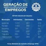 Parobé lidera a geração de empregos na região